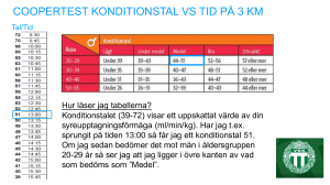 coopertest konditionstal vs tid på 3 km